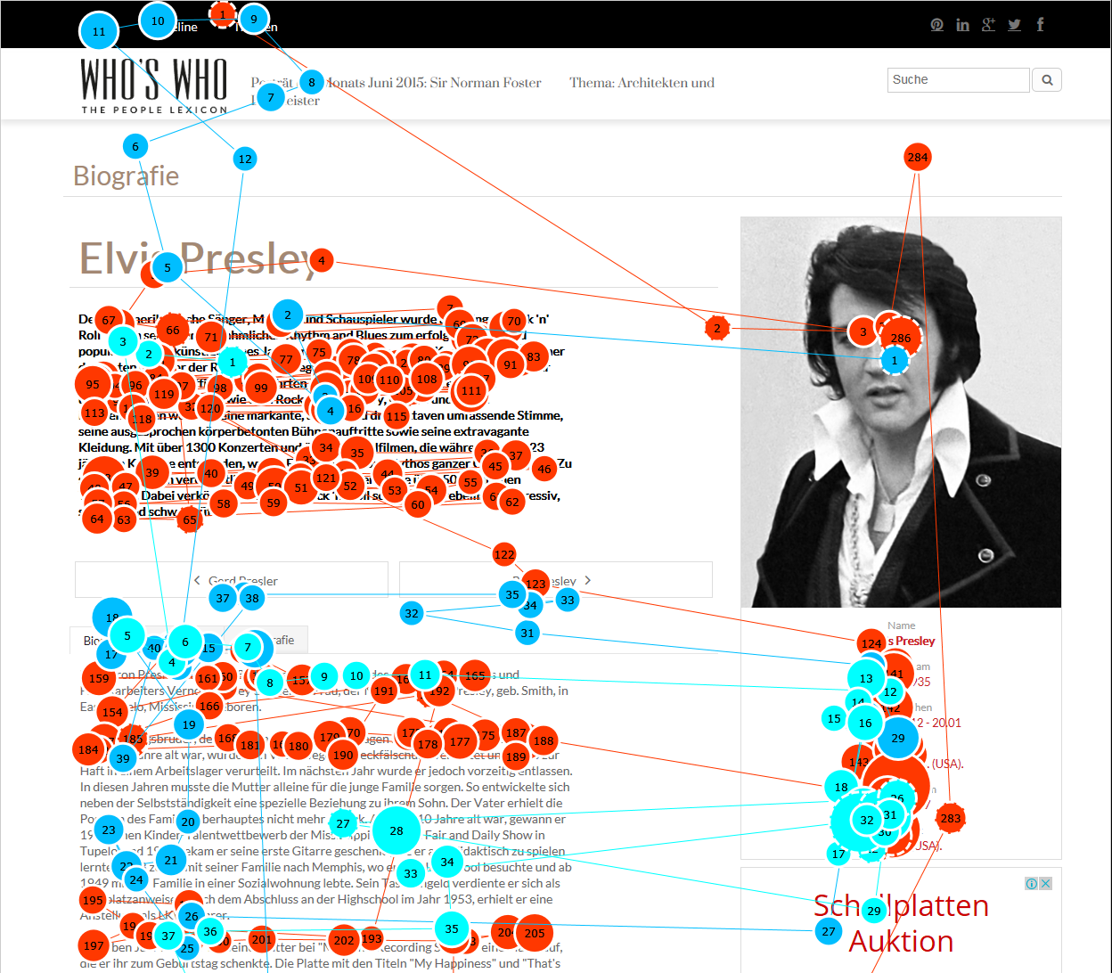 Analyse der Blickbewegungen mit Hilfe von Gaze Plots