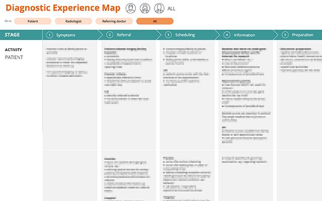 nicht-lesbare Tabelle mit der Überschrift Diagnostic Experience Map.