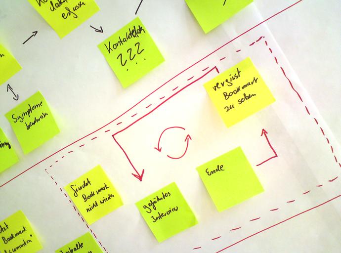 Persona development process