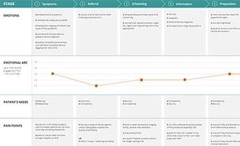 Siemens Healthineers: Customer Journey