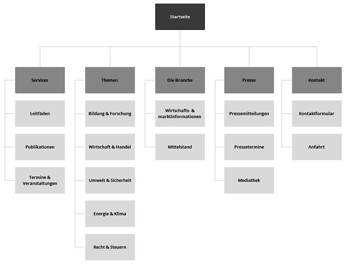 Ergebnis Sitemap