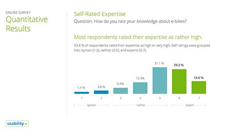 Online Survey - Results