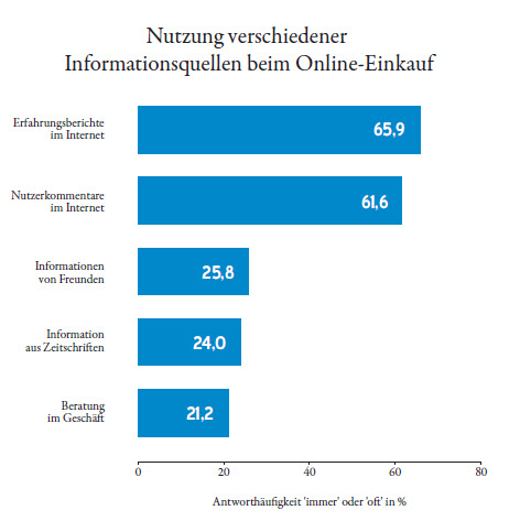 Erfahrungen und Bewertungen anderer Nutzer für 65,9% der Nutzer wichtig